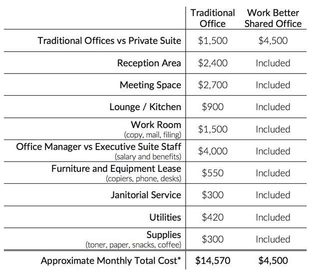 Traditional vs Shared Office Space