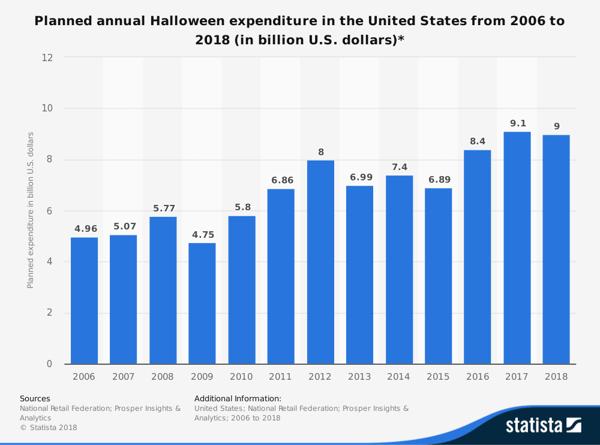 Halloween 2018 Statistics